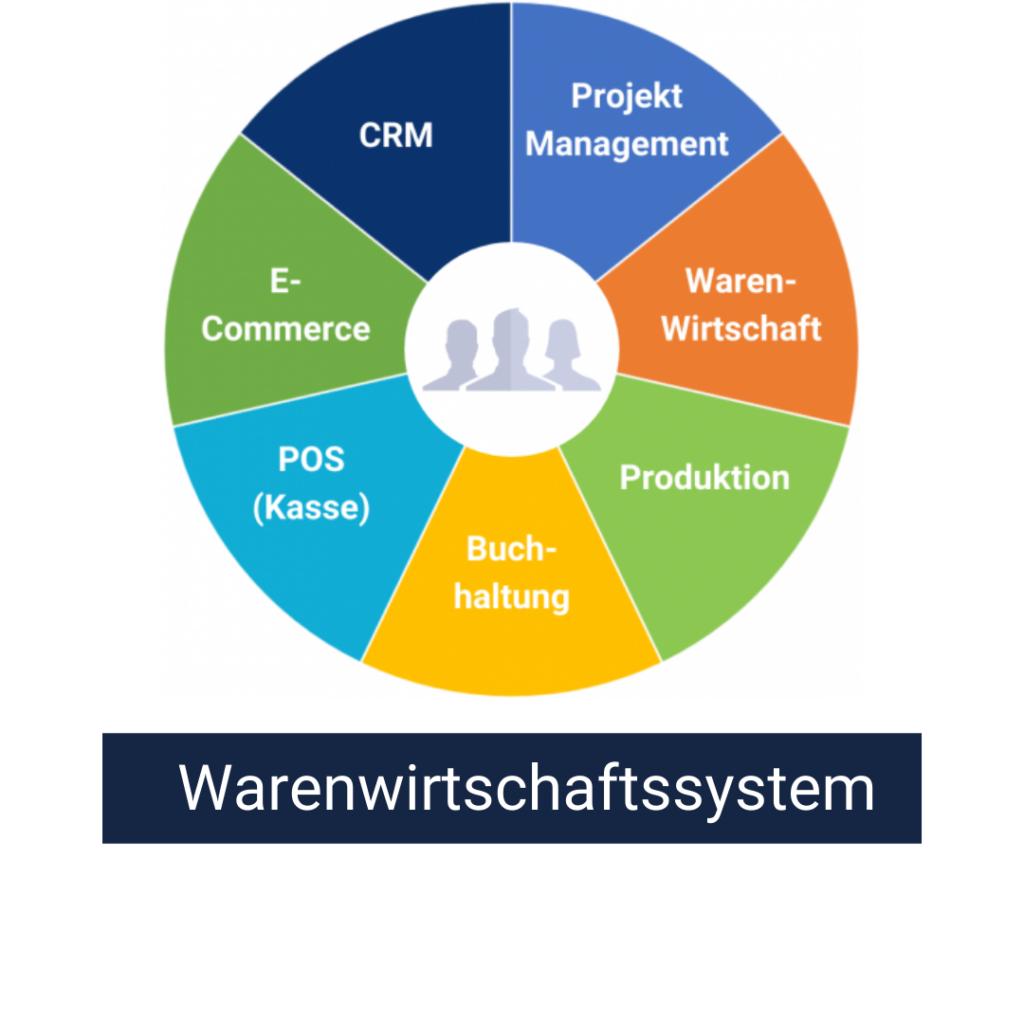 Warenwirtschaftssystem Wawi ERP System
